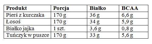 Aminokwasy BCAA w pożywieniu